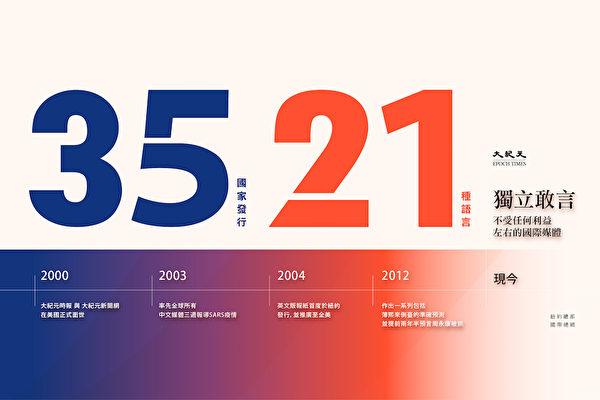 현재 대기원 신문은 전 세계 35개 국가에서 발행되고 있으며, 21종의 다국어 온라인 사이트를 보유하고 있다. | 에포크타임스 제작