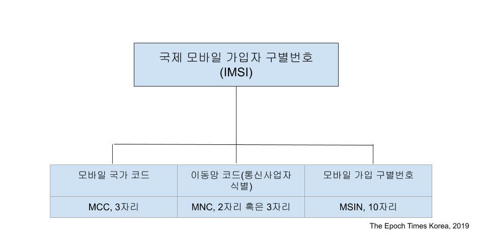 IMSI(국제 모바일 가입자 번호) 구조도