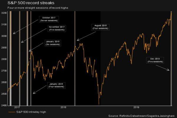 SPX-chart-e1576839381386.jpg