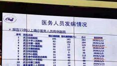 中 보건당국 내부자료 유출…'우한 폐렴' 의료진 감염자 최소 5백명