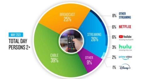 미국인 TV시청 시간 4분의 1은 스트리밍…공중파 앞질러