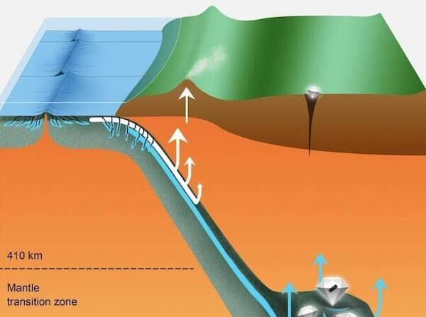 해양판 섭입을 통해 표면 물질이 지구 깊은 곳으로 이동하는 과정 | 연합뉴스
