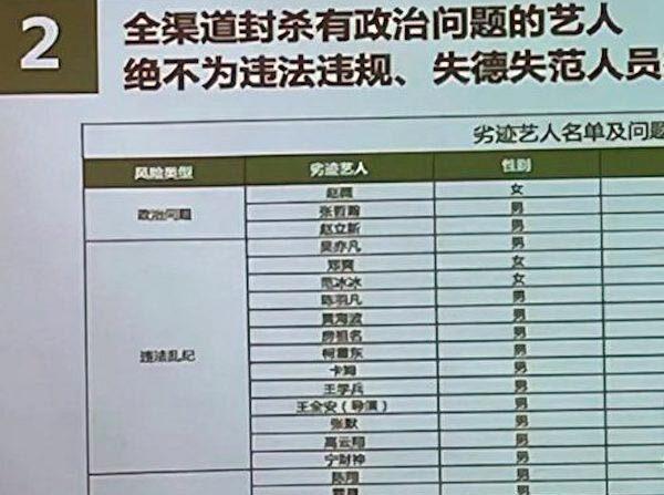 중국 최대 소셜미디어 웨이보에 유포된 연예인 블랙리스트   웨이보