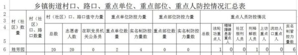 A document detailed the categories of people to be monitored in Beijing local apartment complex, Shenfan Garden. A total of 20 volunteers were available to monitor the target persons. (The Epoch Times)